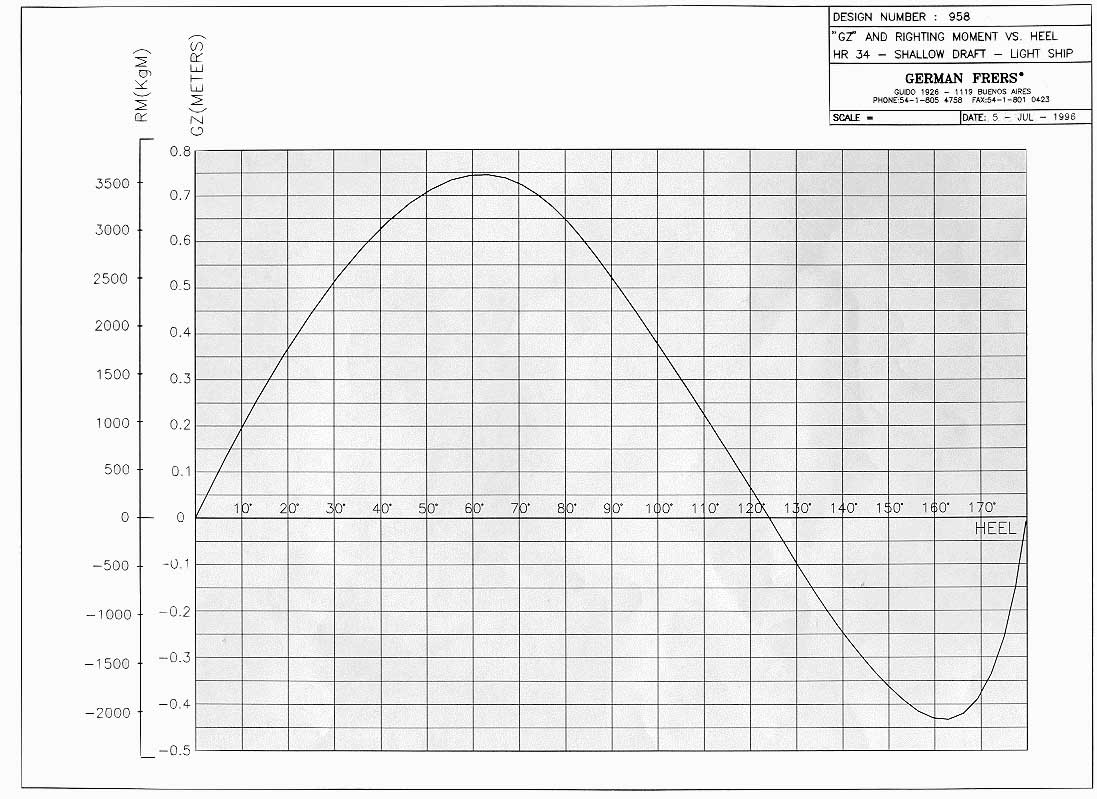 stability curve shallow draft version 107 k