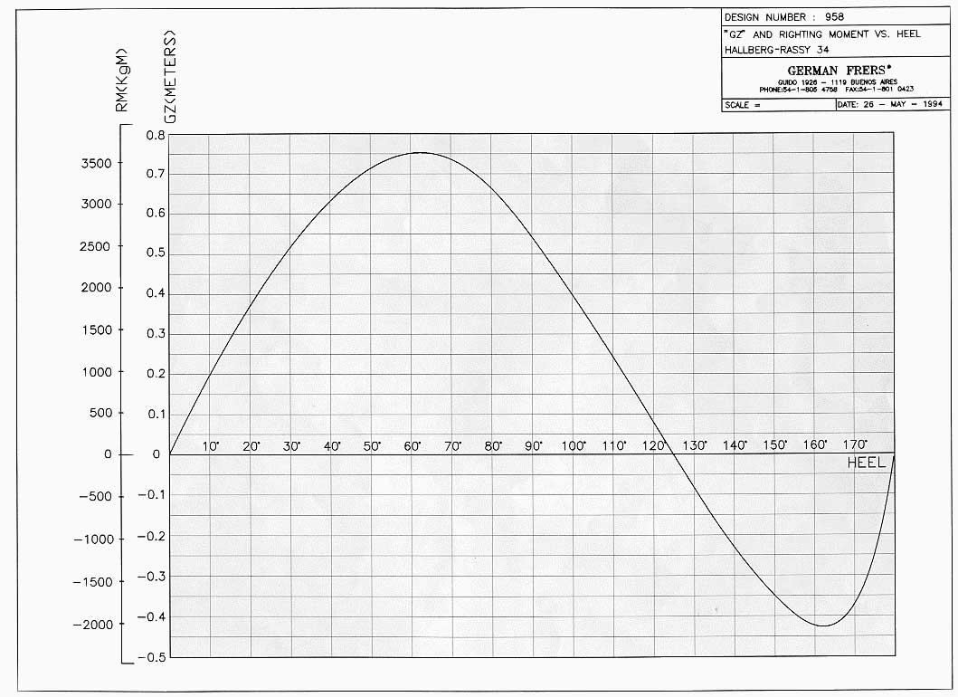 stability curve normal draft 90 k